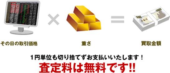 金・プラチナ買取時の計算式